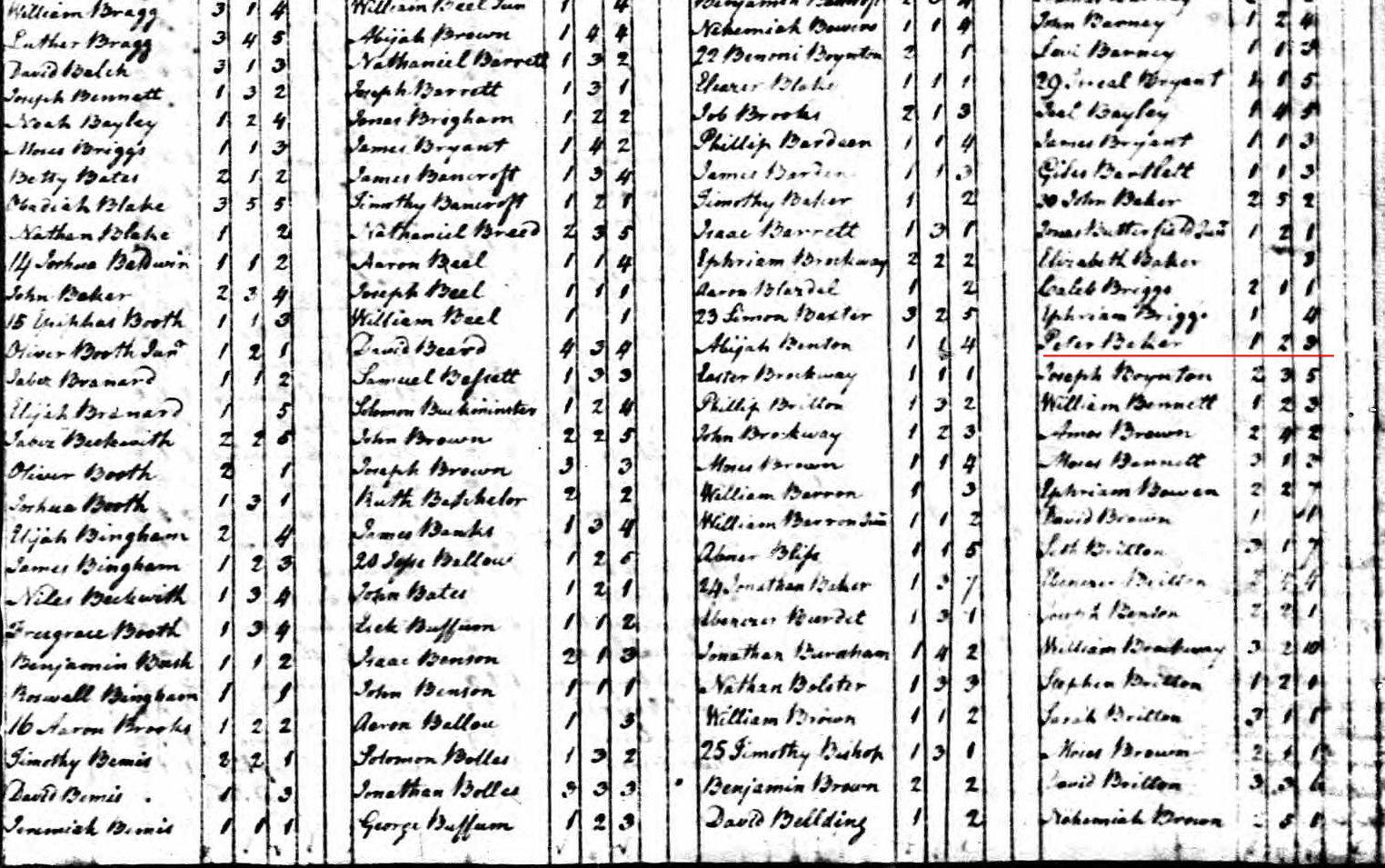 1790 Peter Baker Family Census