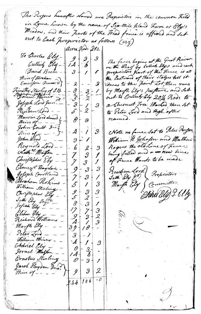1808 Proprietors of Common Field